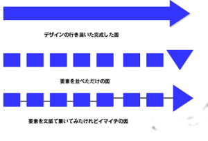 要素と文脈の図
